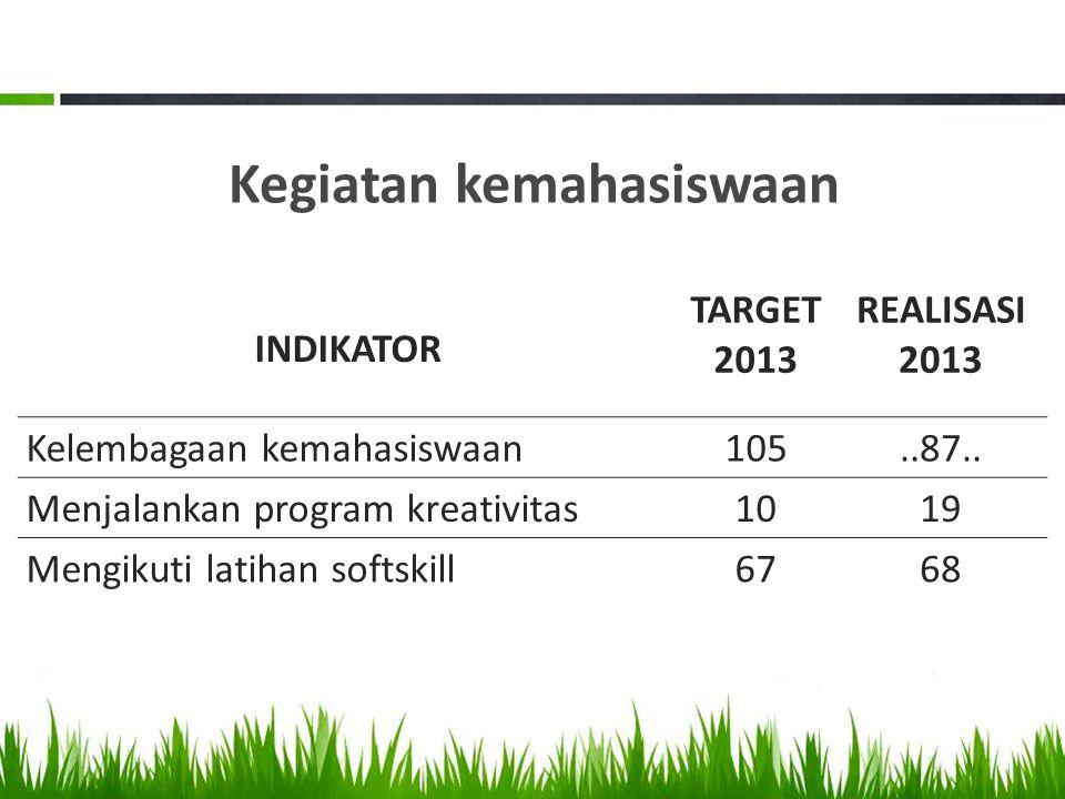 Kegiatan kemahasiswaan INDIKATOR TARGET 2013 REALISASI 2013 Kelembagaan kemahasiswaan105..87.. Menjalankan program kreativitas1019 Mengikuti latihan s
