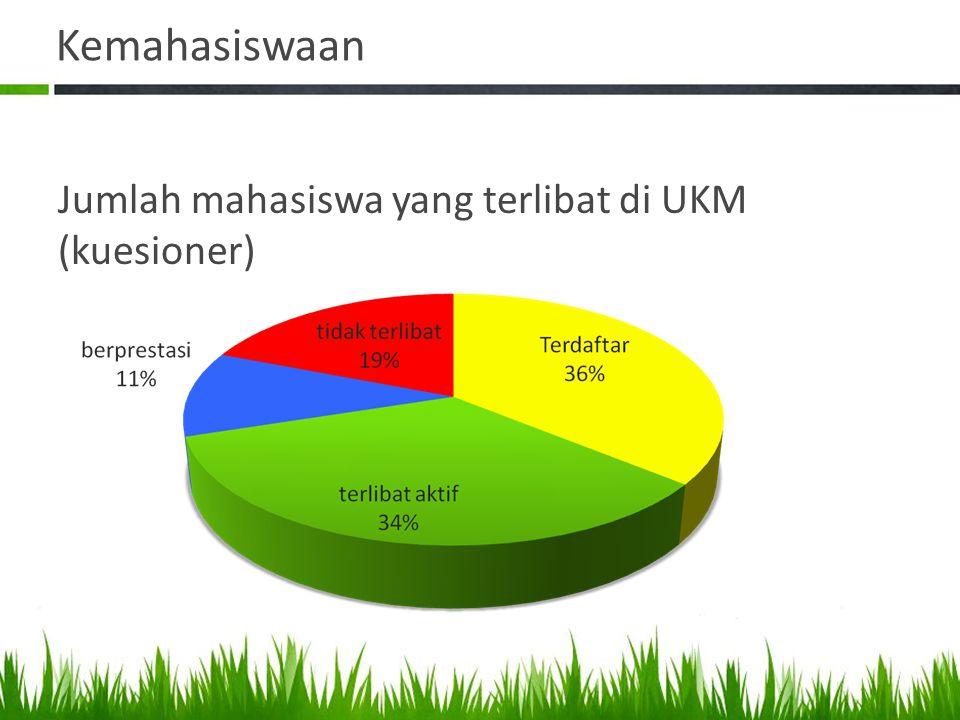 Kemahasiswaan Jumlah mahasiswa yang terlibat di UKM (kuesioner)