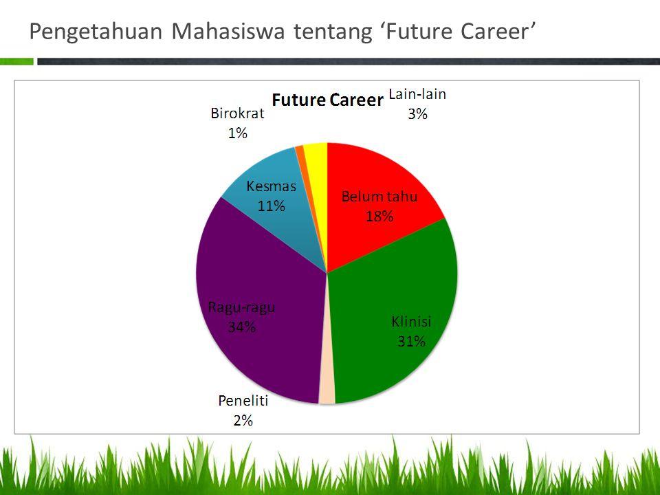 Pengetahuan Mahasiswa tentang 'Future Career'