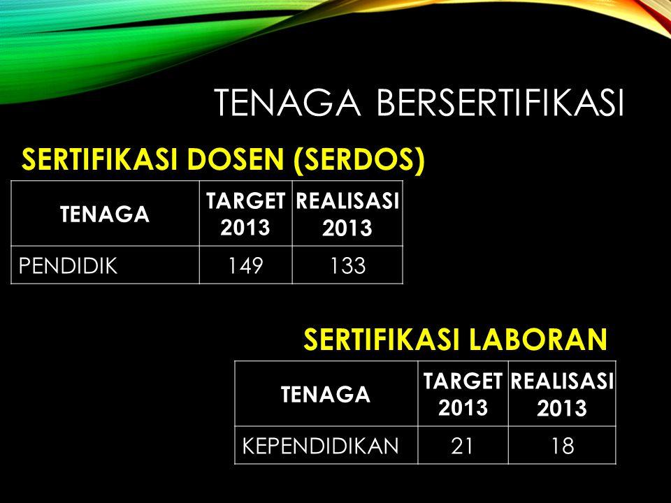 TENAGA BERSERTIFIKASI TENAGA TARGET 2013 REALISASI 2013 PENDIDIK149133 SERTIFIKASI DOSEN (SERDOS) TENAGA TARGET 2013 REALISASI 2013 KEPENDIDIKAN2118 S
