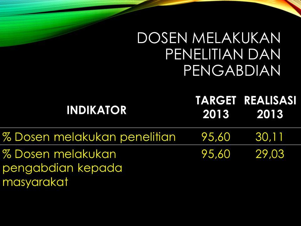 DOSEN MELAKUKAN PENELITIAN DAN PENGABDIAN INDIKATOR TARGET 2013 REALISASI 2013 % Dosen melakukan penelitian95,6030,11 % Dosen melakukan pengabdian kep