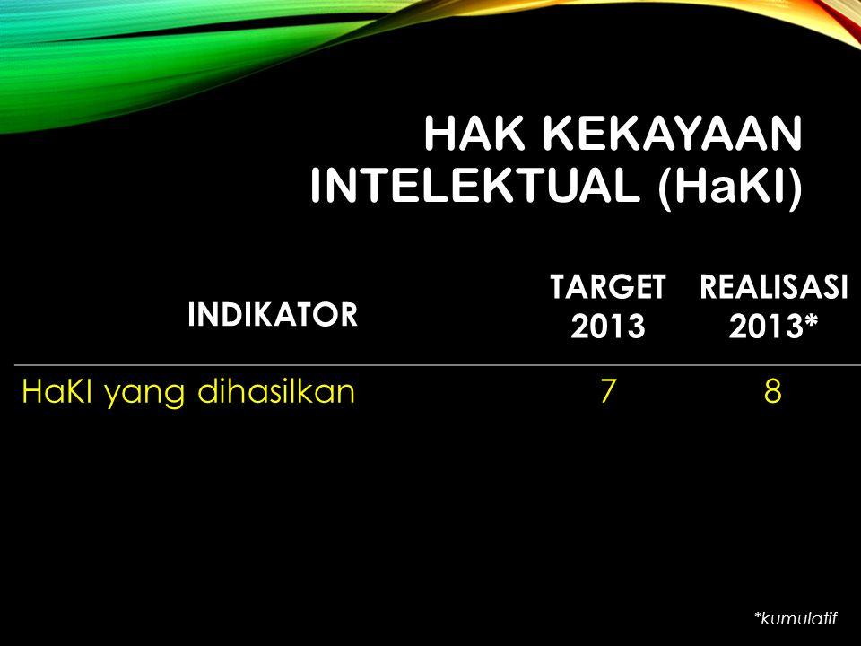 HAK KEKAYAAN INTELEKTUAL (HaKI) INDIKATOR TARGET 2013 REALISASI 2013* HaKI yang dihasilkan78 *kumulatif