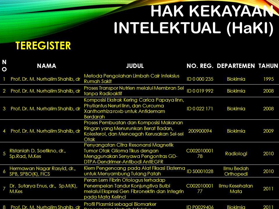 HAK KEKAYAAN INTELEKTUAL (HaKI) NONO NAMAJUDULNO. REG.DEPARTEMENTAHUN 1 Prof. Dr. M. Nurhalim Shahib, dr Metoda Pengolahan Limbah Cair Infeksius Rumah