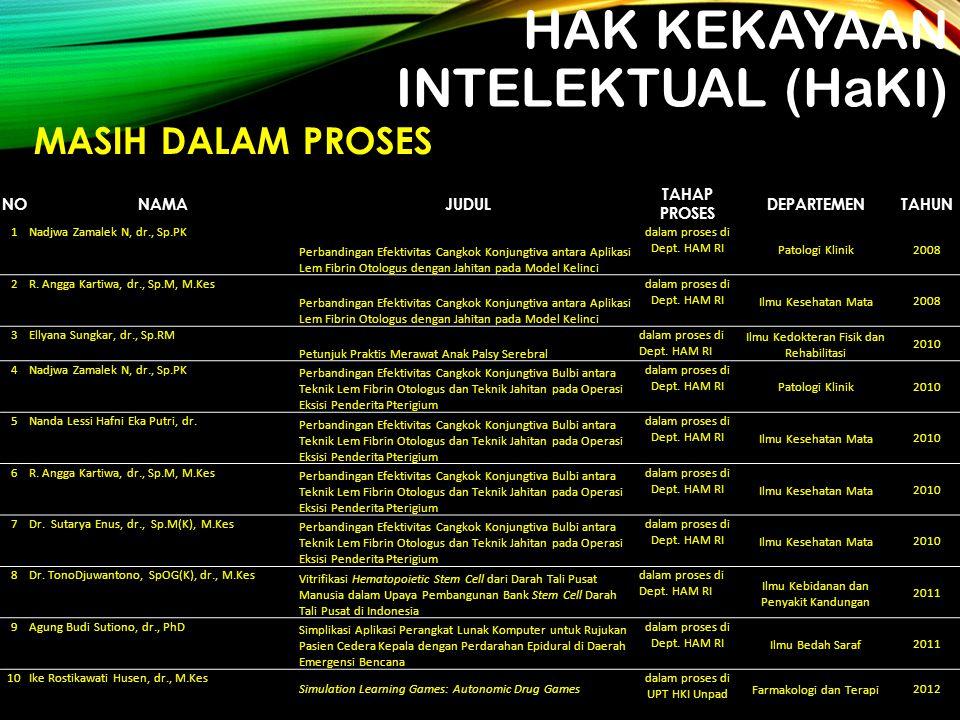 HAK KEKAYAAN INTELEKTUAL (HaKI) NONAMAJUDUL TAHAP PROSES DEPARTEMENTAHUN 1Nadjwa Zamalek N, dr., Sp.PK Perbandingan Efektivitas Cangkok Konjungtiva an