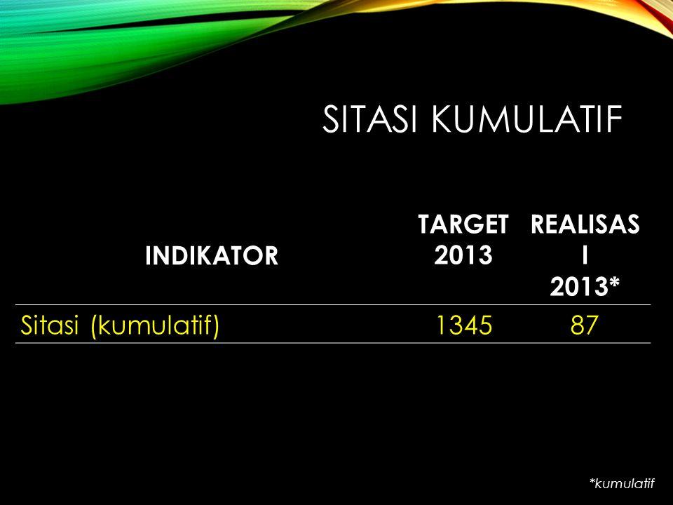 SITASI KUMULATIF INDIKATOR TARGET 2013 REALISAS I 2013* Sitasi (kumulatif)134587 *kumulatif