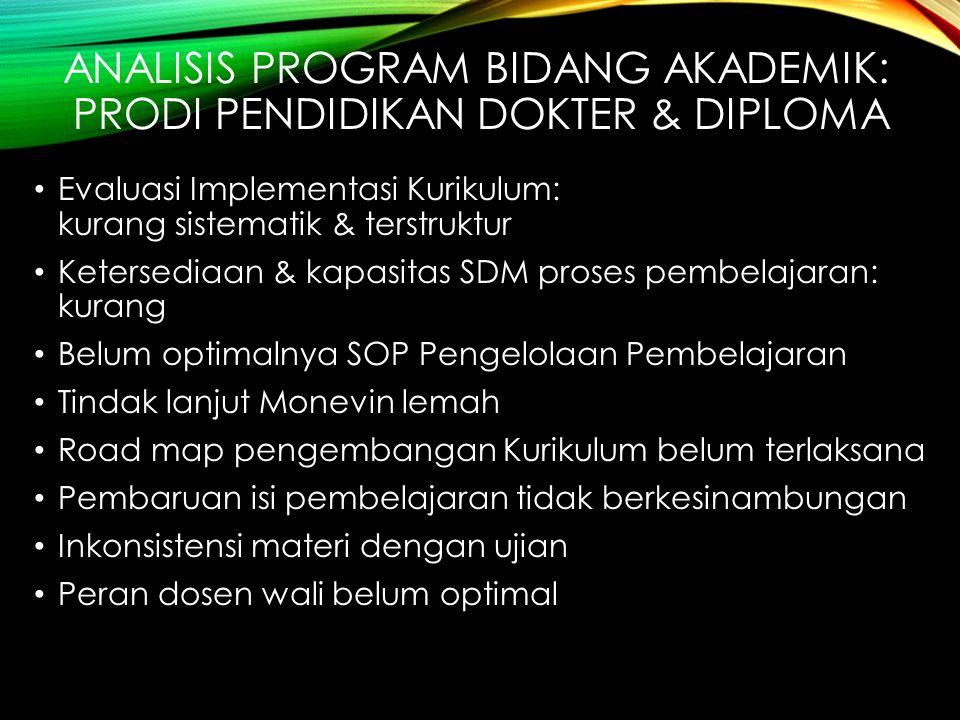 ANALISIS PROGRAM BIDANG AKADEMIK: PRODI PENDIDIKAN DOKTER & DIPLOMA Evaluasi Implementasi Kurikulum: kurang sistematik & terstruktur Ketersediaan & ka