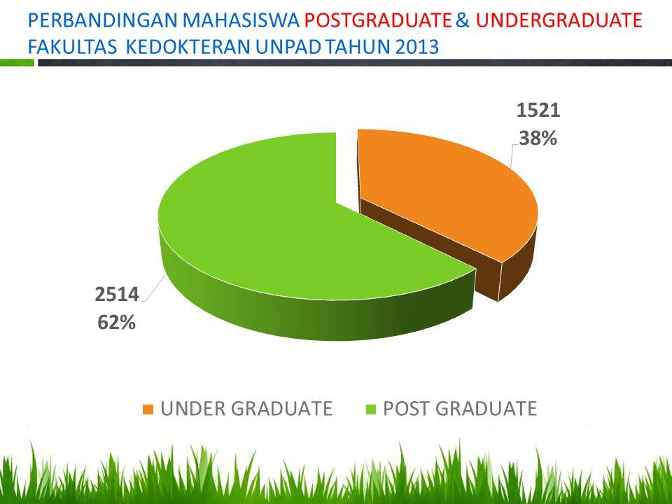 PERBANDINGAN MAHASISWA POSTGRADUATE & UNDERGRADUATE FAKULTAS KEDOKTERAN UNPAD TAHUN 2013