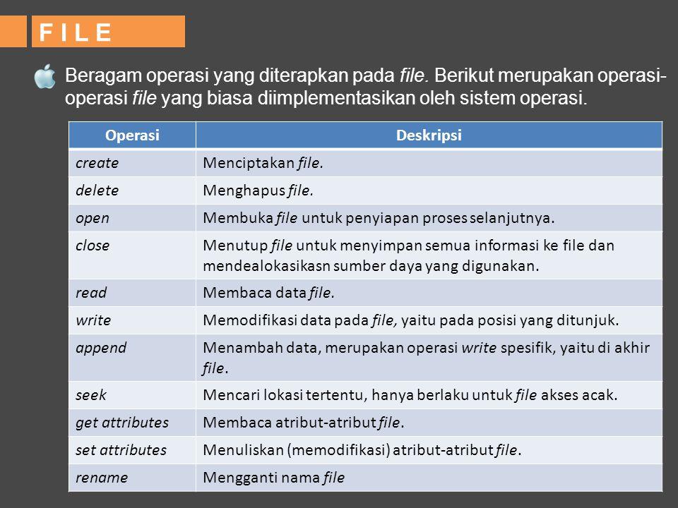 F I L E Beragam operasi yang diterapkan pada file. Berikut merupakan operasi- operasi file yang biasa diimplementasikan oleh sistem operasi. OperasiDe