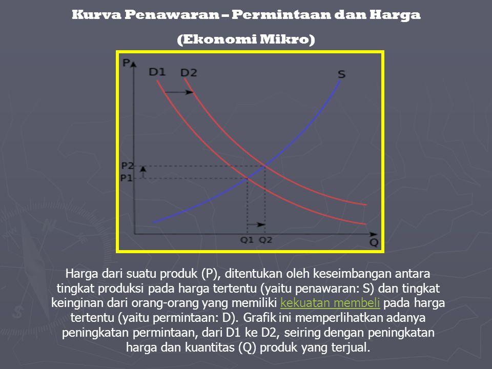 Kurva Penawaran – Permintaan dan Harga (Ekonomi Mikro) Harga dari suatu produk (P), ditentukan oleh keseimbangan antara tingkat produksi pada harga te