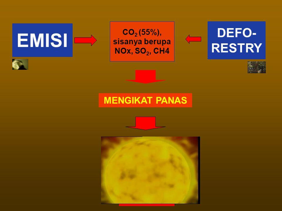 MENGIKAT PANAS CO 2 (55%), sisanya berupa NOx, SO 2, CH4 EMISI DEFO- RESTRY GLOBAL WARMING