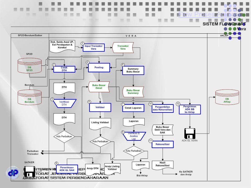Flow Proses Aplikasi