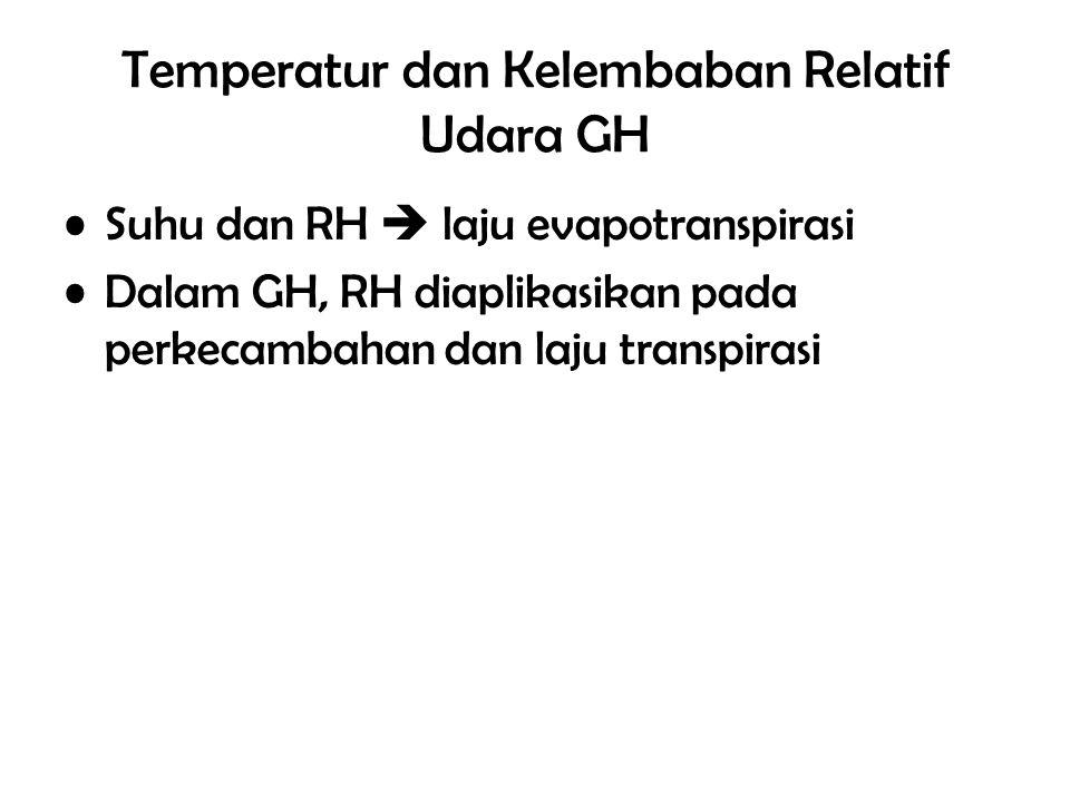 Temperatur dan Kelembaban Relatif Udara GH Suhu dan RH  laju evapotranspirasi Dalam GH, RH diaplikasikan pada perkecambahan dan laju transpirasi