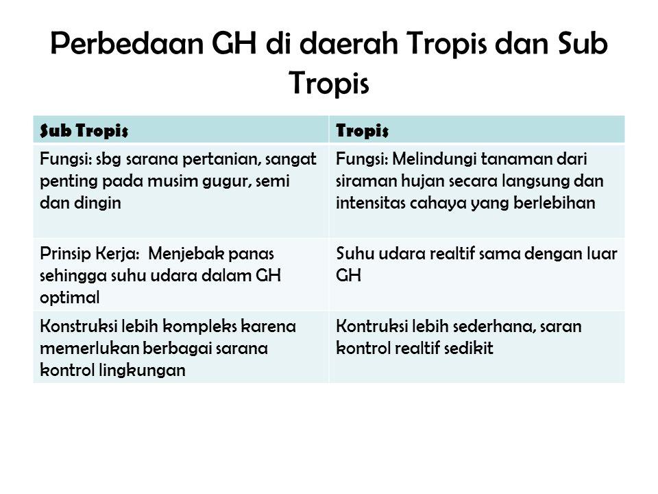 Perbedaan GH di daerah Tropis dan Sub Tropis Sub TropisTropis Fungsi: sbg sarana pertanian, sangat penting pada musim gugur, semi dan dingin Fungsi: M