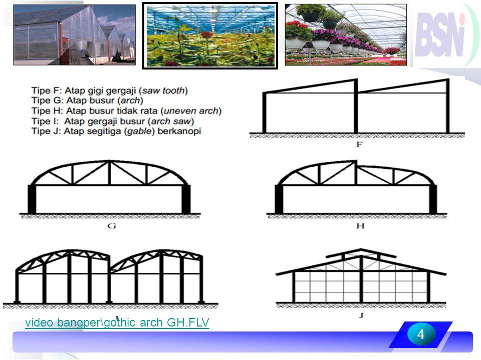 Karakteristik bahan atap