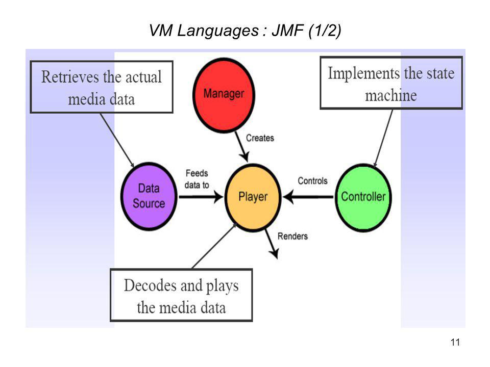 11 VM Languages : JMF (1/2)