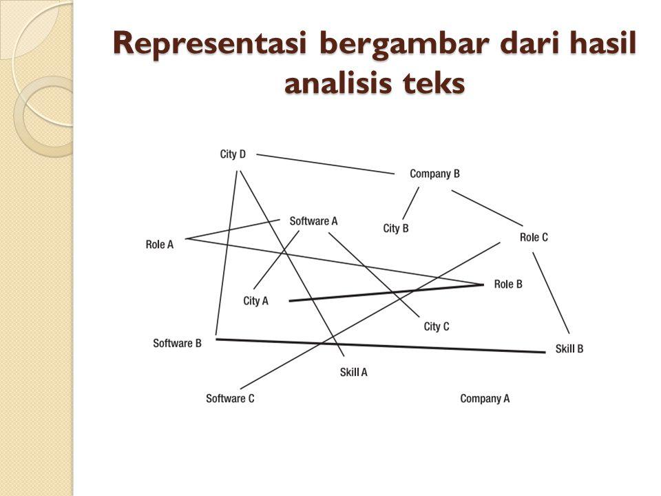 Representasi bergambar dari hasil analisis teks