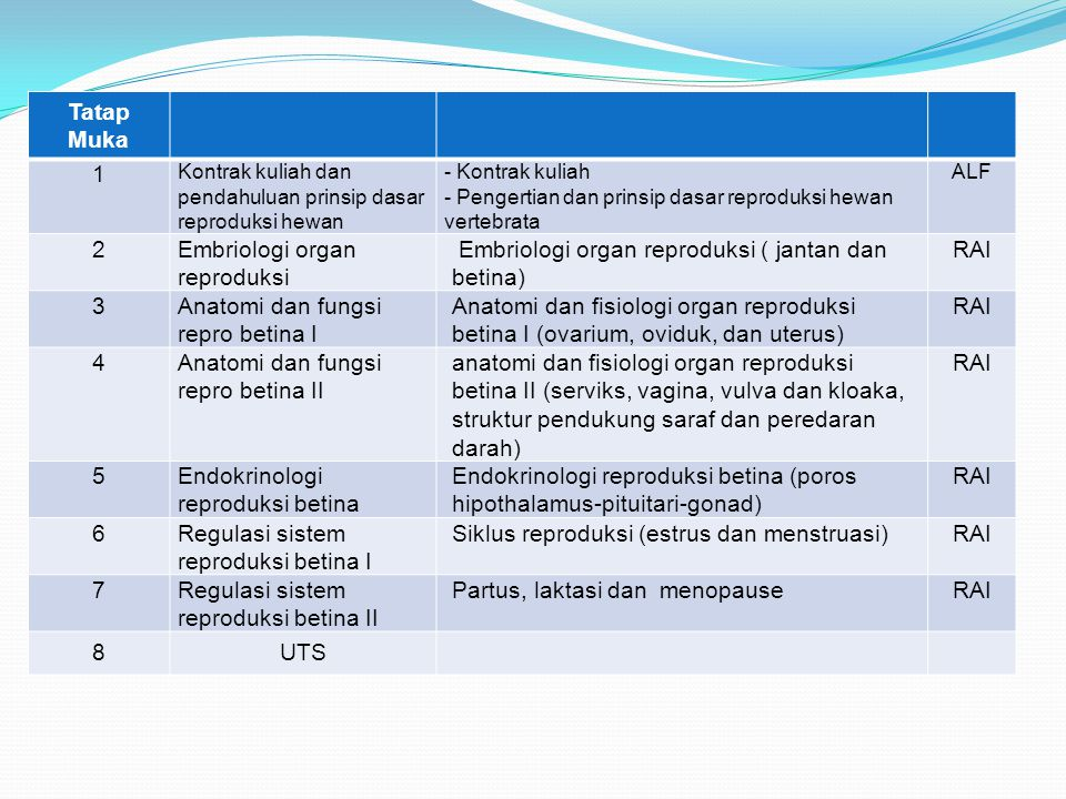Tatap Muka 1 Kontrak kuliah dan pendahuluan prinsip dasar reproduksi hewan - Kontrak kuliah - Pengertian dan prinsip dasar reproduksi hewan vertebrata ALF 2Embriologi organ reproduksi Embriologi organ reproduksi ( jantan dan betina) RAI 3Anatomi dan fungsi repro betina I Anatomi dan fisiologi organ reproduksi betina I (ovarium, oviduk, dan uterus) RAI 4Anatomi dan fungsi repro betina II anatomi dan fisiologi organ reproduksi betina II (serviks, vagina, vulva dan kloaka, struktur pendukung saraf dan peredaran darah) RAI 5Endokrinologi reproduksi betina Endokrinologi reproduksi betina (poros hipothalamus-pituitari-gonad) RAI 6Regulasi sistem reproduksi betina I Siklus reproduksi (estrus dan menstruasi)RAI 7Regulasi sistem reproduksi betina II Partus, laktasi dan menopauseRAI 8UTS