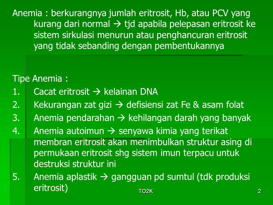 TO2K3 Nilai sel darah normal manusia dan tikus MCV = Mean Corpuscular Volume  (PCV : Eritrosit) MCH = Mean Corpuscular Hemoglobin  (Hb : eritrosit) MCHC = Mean Corpuscular Hemoglobin Concentration  (Hb : PCV) Pemeriksaan ♂ / ♀ tikus Eritrosit ( x 10 6 / mm 3 ) 4,7 – 6,1 / 4,2 – 5,2 7 – 12 Hemoglobin (g/dL) 13,4 – 17,6 / 12,0 – 15,4 10 – 20 Hematocrit (%) 42 – 53 / 38 – 46 35 – 49 MCV (fl) 81 – 96 --- 81 – 96 --- MCH (pg) 27 – 31 --- 27 – 31 --- MCHC (g/dL) 30 – 36 --- 30 – 36 ---