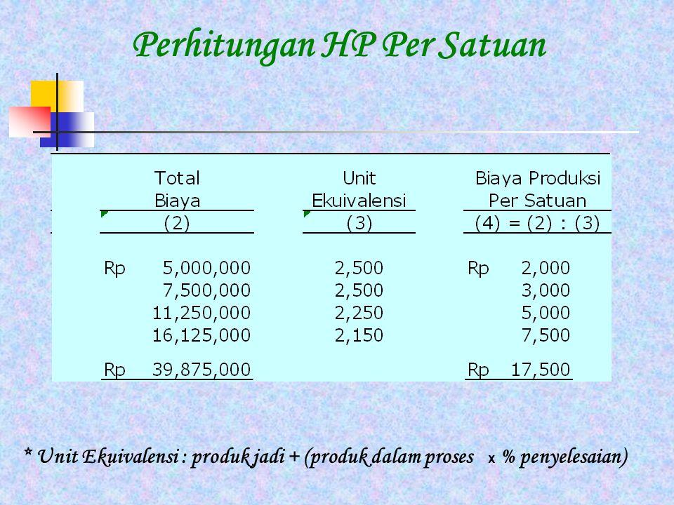 Perhitungan HP Per Satuan * Unit Ekuivalensi : produk jadi + (produk dalam proses x % penyelesaian)