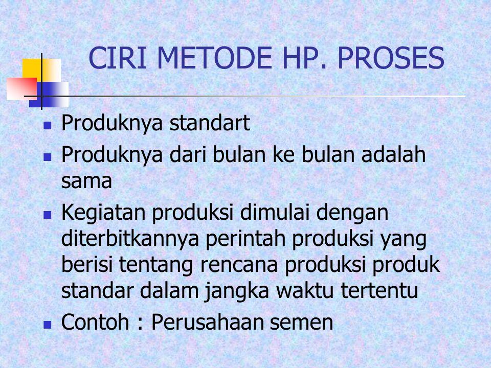 CIRI METODE HP. PROSES Produknya standart Produknya dari bulan ke bulan adalah sama Kegiatan produksi dimulai dengan diterbitkannya perintah produksi