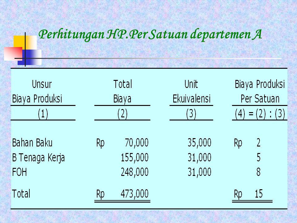 Perhitungan HP.Per Satuan departemen A