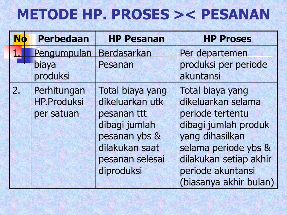 Perhitungan Hp.Produk Selesai Yang Ditransfer Ke Departemen B Dan Persediaan Produk Dalam Proses