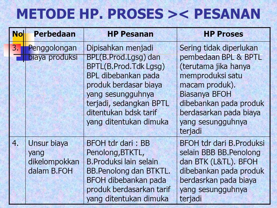 Bagaimana menghitung HP.produk jadi yg ditransfer ke gudang dan HP.Prsd.Produk dlm Proses yg pada akhir periode Belum selesai