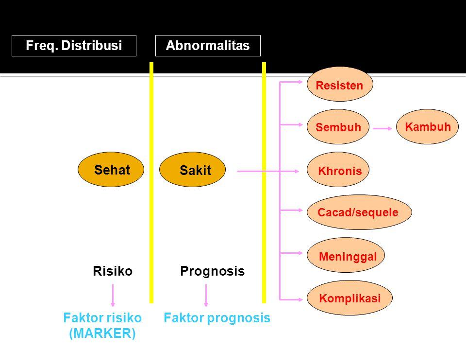 Freq. DistribusiAbnormalitas Sehat Sakit RisikoCause Faktor risiko (MARKER) Prognosis Faktor prognosis Khronis Resisten Sembuh Kambuh Cacad/sequele Me