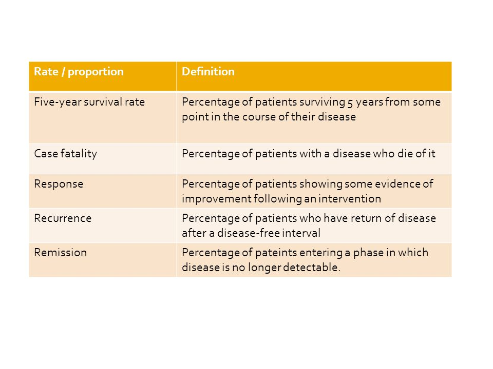 Rate / proportionDefinition Five-year survival ratePercentage of patients surviving 5 years from some point in the course of their disease Case fatali