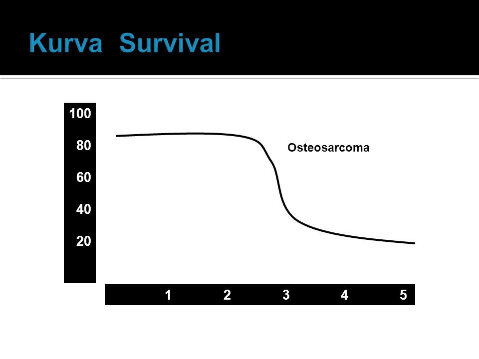 100 80 60 40 20 Surviving (%) 1 2 3 4 5 Years Osteosarcoma