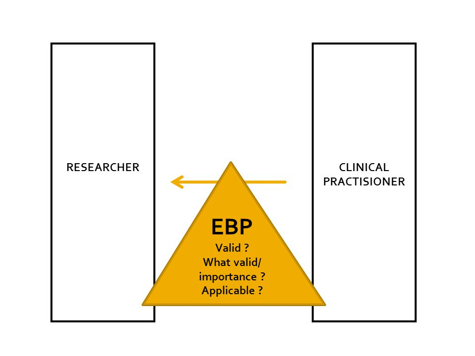 RESEARCHERCLINICAL PRACTISIONER EBP Valid ? What valid/ importance ? Applicable ?
