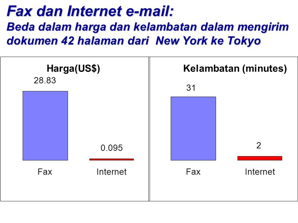 Fax dan Internet e-mail: Beda dalam harga dan kelambatan dalam mengirim dokumen 42 halaman dari New York ke Tokyo 28.83 0.095 FaxInternet Harga(US$) 2 FaxInternet Kelambatan (minutes) 31