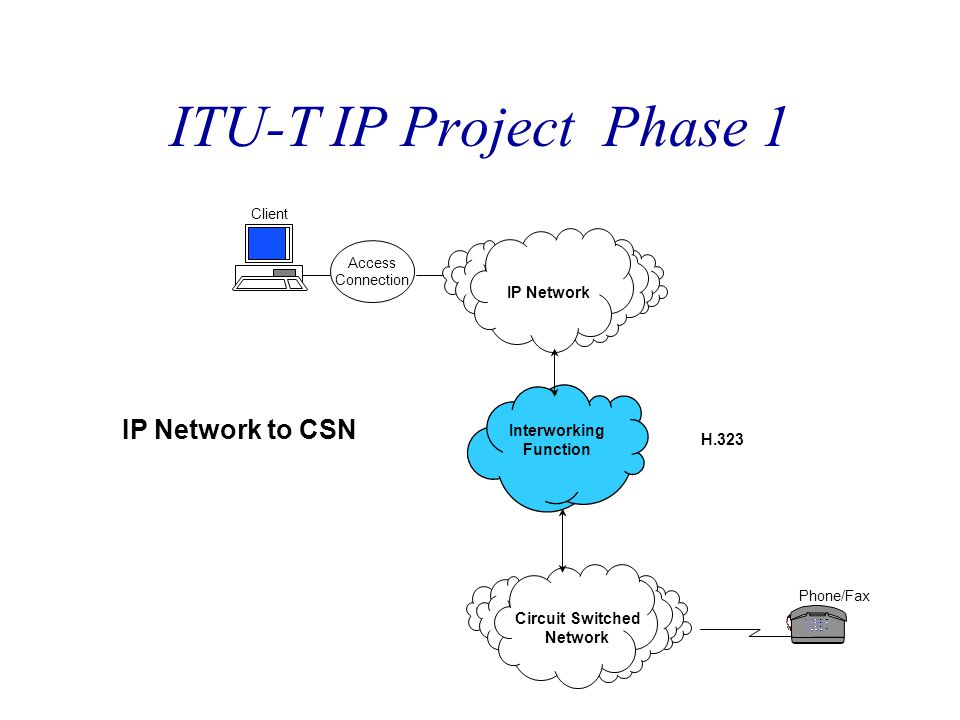 ITU-T IP Project Phase 1 IP Network to CSN Circuit Switched Network Phone/Fax IP Network Client Access Connection Interworking Function H.323