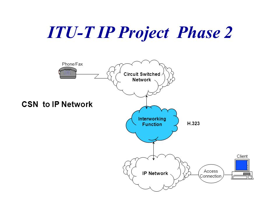 ITU-T IP Project Phase 2 Phone/Fax IP Network Client Access Connection Circuit Switched Network Interworking Function CSN to IP Network H.323