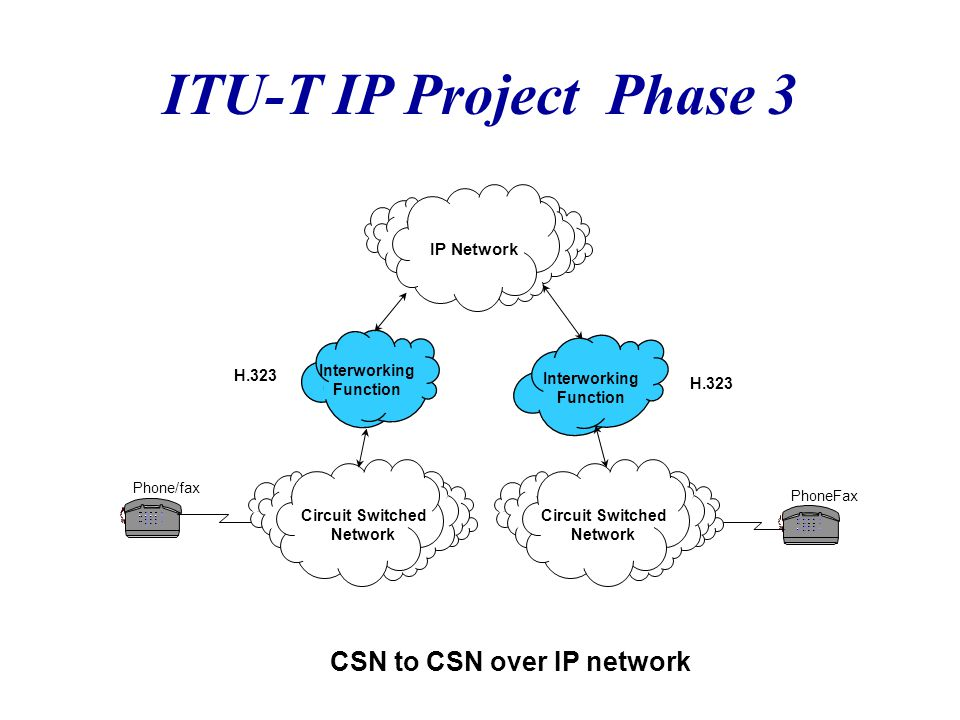 ITU-T IP Project Phase 3 CSN to CSN over IP network PhoneFax Phone/fax IP Network Circuit Switched Network Circuit Switched Network Interworking Funct