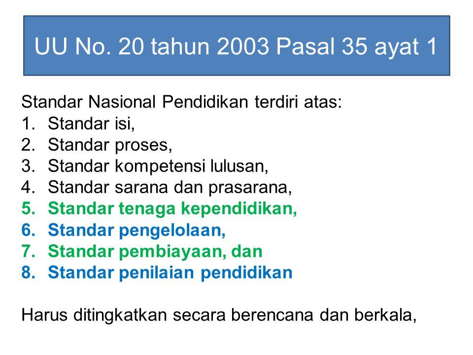 UU No. 20 tahun 2003 Pasal 35 ayat 1 Standar Nasional Pendidikan terdiri atas: 1.Standar isi, 2.Standar proses, 3.Standar kompetensi lulusan, 4.Standa