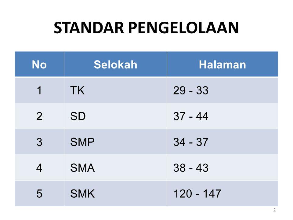 STANDAR PENGELOLAAN NoSelokahHalaman 1 TK 29 - 33 2 SD 37 - 44 3 SMP 34 - 37 4 SMA 38 - 43 5 SMK 120 - 147 2