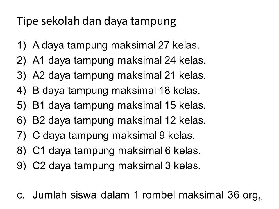 Tipe sekolah dan daya tampung 1)A daya tampung maksimal 27 kelas. 2)A1 daya tampung maksimal 24 kelas. 3)A2 daya tampung maksimal 21 kelas. 4)B daya t