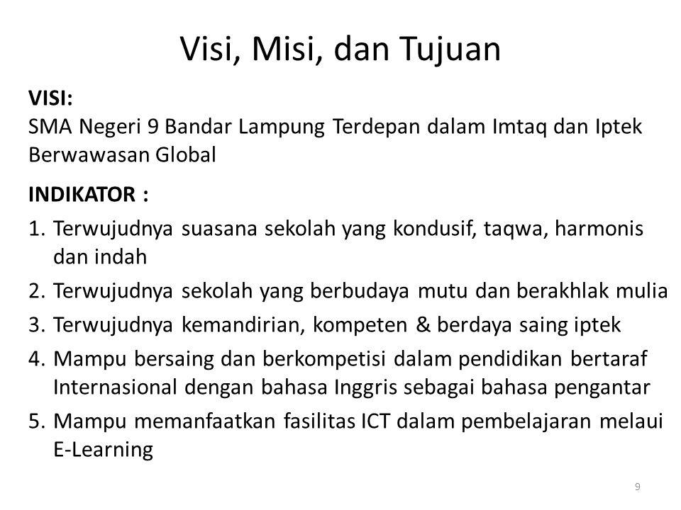 Visi, Misi, dan Tujuan VISI: SMA Negeri 9 Bandar Lampung Terdepan dalam Imtaq dan Iptek Berwawasan Global INDIKATOR : 1.Terwujudnya suasana sekolah ya