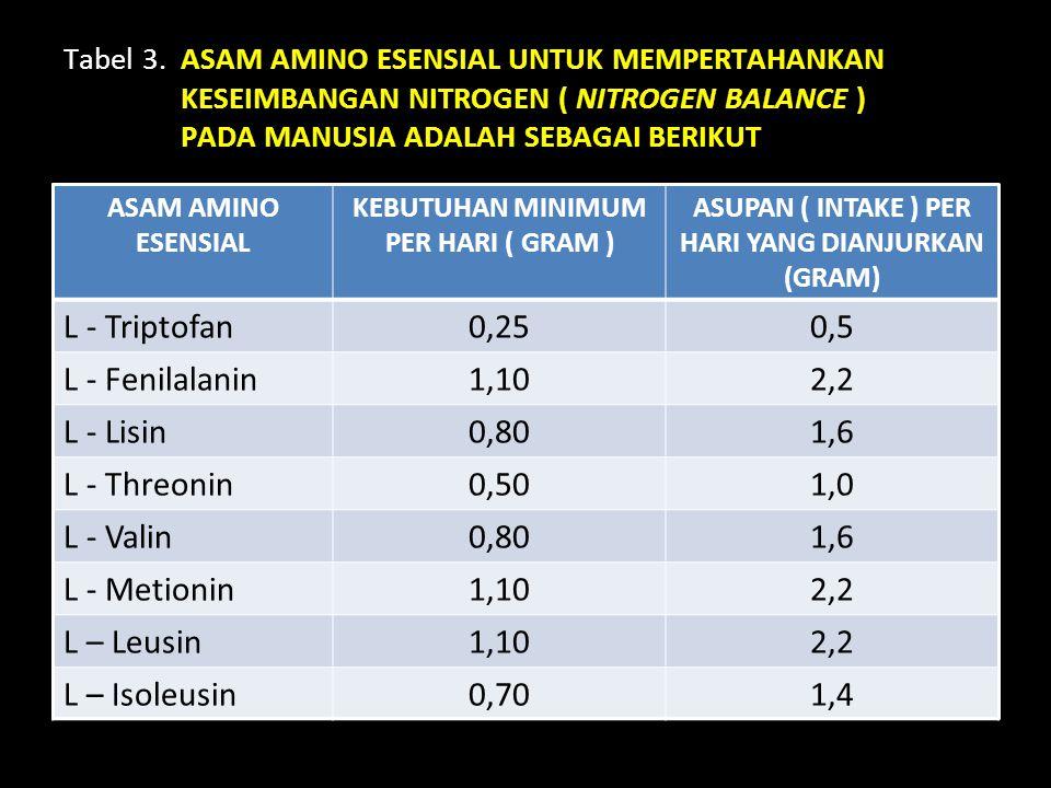 Tabel 3. ASAM AMINO ESENSIAL UNTUK MEMPERTAHANKAN KESEIMBANGAN NITROGEN ( NITROGEN BALANCE ) PADA MANUSIA ADALAH SEBAGAI BERIKUT ASAM AMINO ESENSIAL K