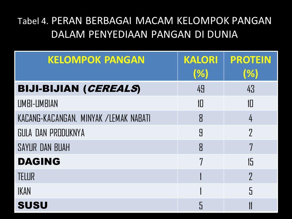 Tabel 4. PERAN BERBAGAI MACAM KELOMPOK PANGAN DALAM PENYEDIAAN PANGAN DI DUNIA KELOMPOK PANGANKALORI (%) PROTEIN (%) BIJI-BIJIAN (CEREALS) 4943 UMBI-U
