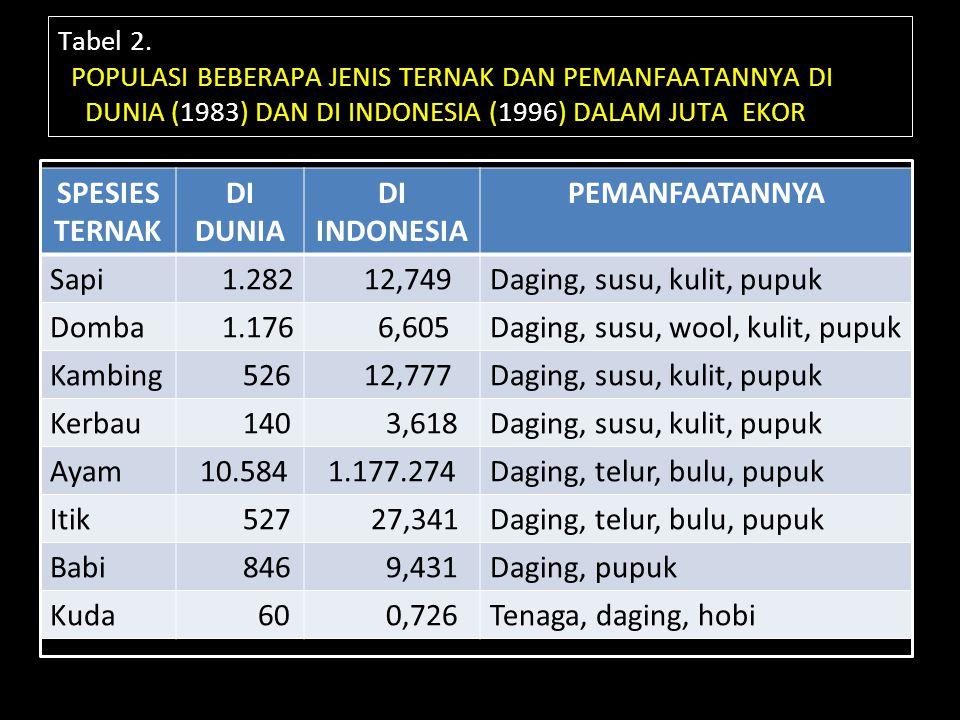 Tabel 2. POPULASI BEBERAPA JENIS TERNAK DAN PEMANFAATANNYA DI DUNIA (1983) DAN DI INDONESIA (1996) DALAM JUTA EKOR SPESIES TERNAK DI DUNIA DI INDONESI