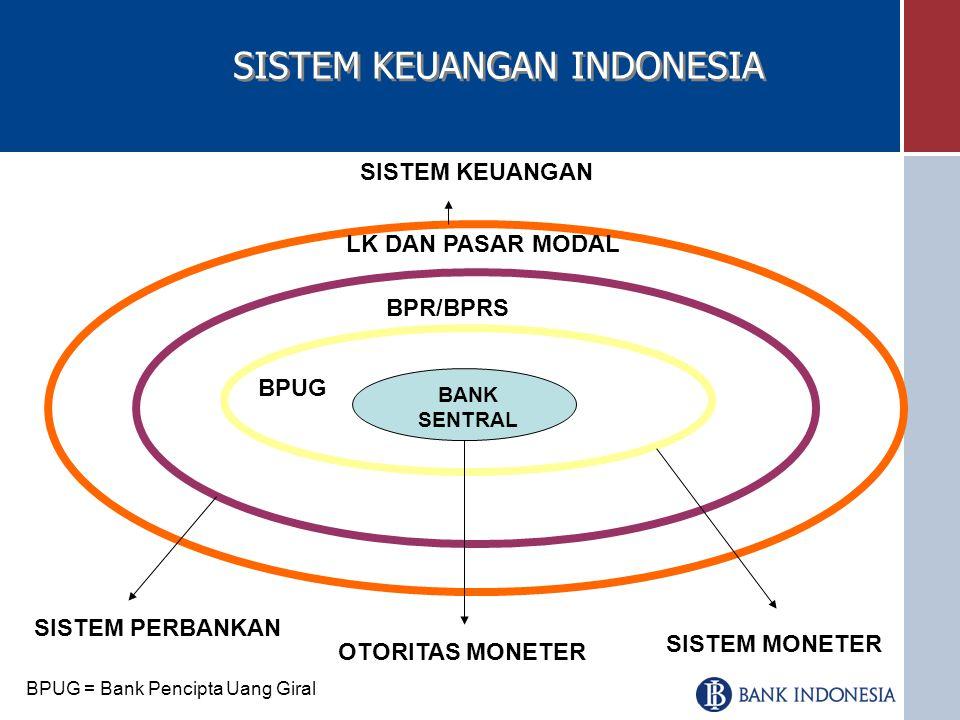 SISTEM KEUANGAN INDONESIA BANK SENTRAL BPUG BPR/BPRS LK DAN PASAR MODAL OTORITAS MONETER SISTEM MONETER SISTEM PERBANKAN SISTEM KEUANGAN BPUG = Bank Pencipta Uang Giral