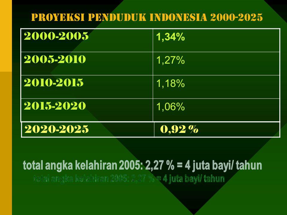 Konsep perenc wil & perubahan pemikiran ( Nurzaman 1999 & Siti Sutriah2002 ) Pergeseran sistem nilai Lingk pemb berkelanjutan globalisasi Top down/ gr
