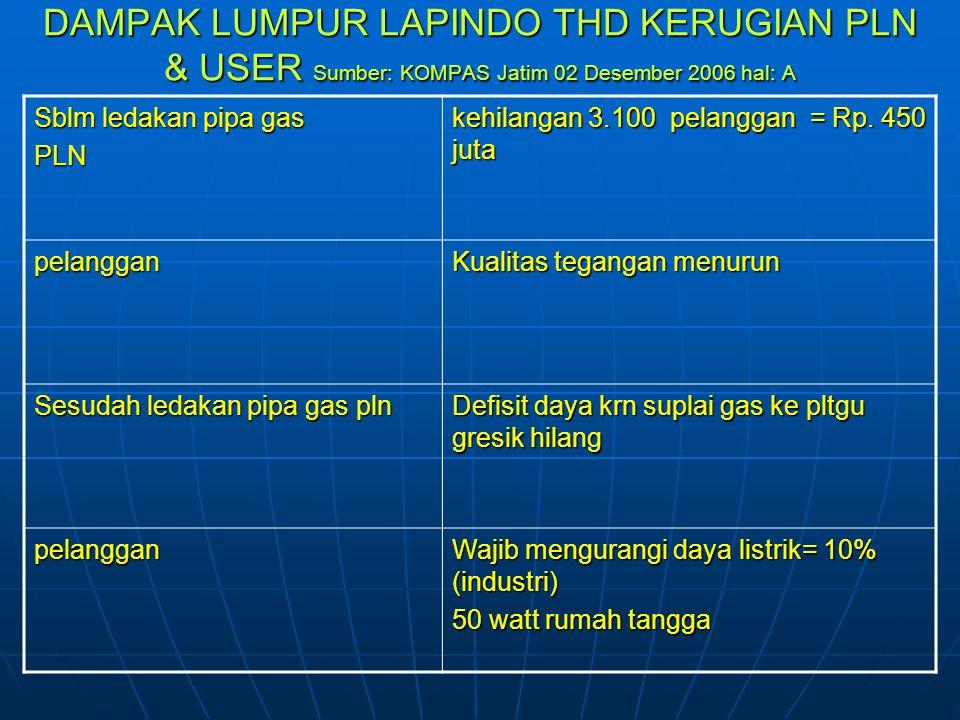 Perbedaan nilai ganti rugi tnh & bang korban lumpur porong hasil pertemuan 1 des 2006 di gd kab sidoarjo Lapindo: tanah @ Rp.500.000/ m 2 Warga: tanah