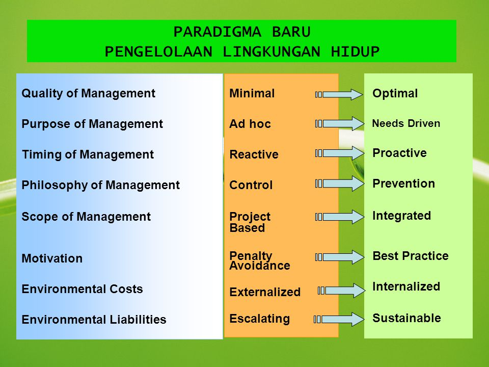 PARADIGMA BARU PENGELOLAAN LINGKUNGAN HIDUP Quality of Management Purpose of Management Timing of Management Philosophy of Management Scope of Management Motivation Environmental Costs Environmental Liabilities Minimal Ad hoc Reactive Control Project Based Penalty Avoidance Externalized Escalating Optimal Needs Driven Proactive Prevention Integrated Best Practice Internalized Sustainable