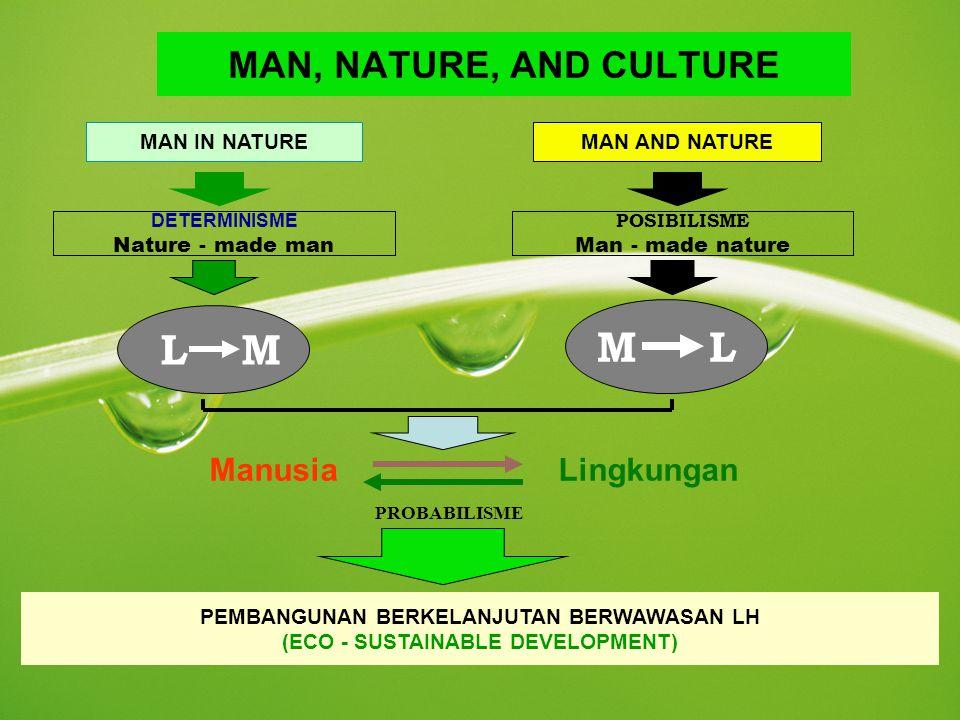 MAN IN NATURE MAN, NATURE, AND CULTURE DETERMINISME Nature - made man MAN AND NATURE POSIBILISME Man - made nature L M M L Manusia Lingkungan PEMBANGU