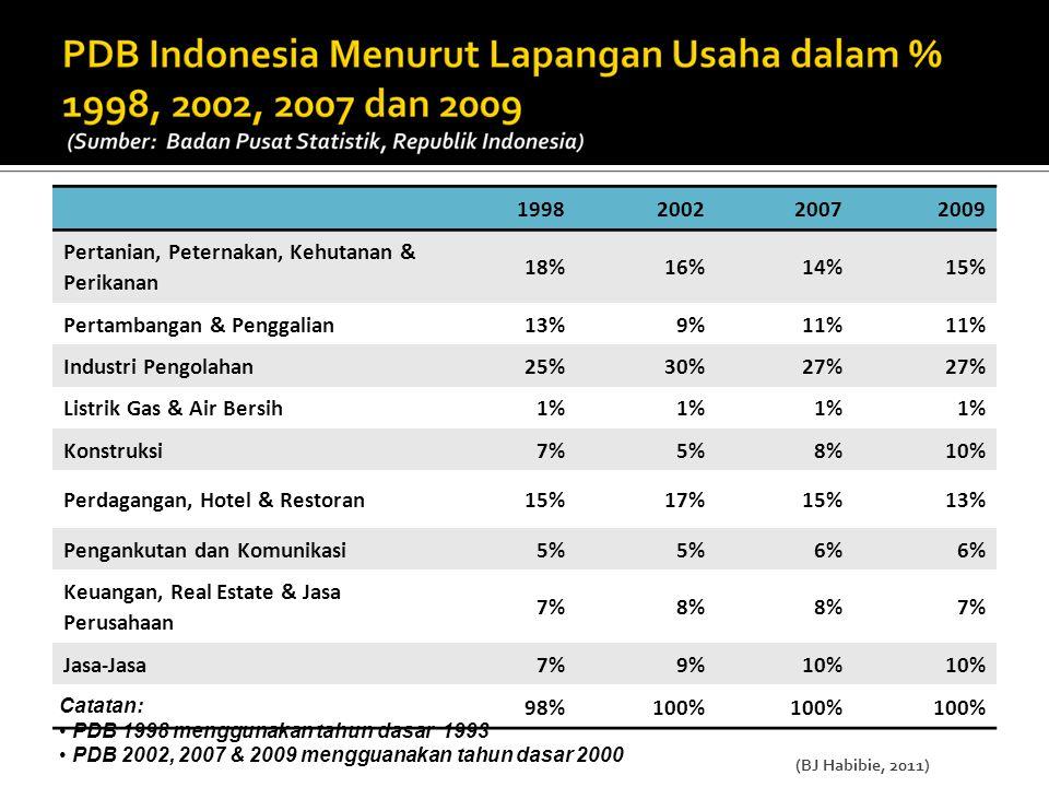 1998200220072009 Pertanian, Peternakan, Kehutanan & Perikanan 18%16%14%15% Pertambangan & Penggalian13%9%11% Industri Pengolahan25%30%27% Listrik Gas & Air Bersih1% Konstruksi7%5%8%10% Perdagangan, Hotel & Restoran15%17%15%13% Pengankutan dan Komunikasi5% 6% Keuangan, Real Estate & Jasa Perusahaan 7%8% 7% Jasa-Jasa7%9%10% 98%100% Catatan: PDB 1998 menggunakan tahun dasar 1993 PDB 2002, 2007 & 2009 mengguanakan tahun dasar 2000 (BJ Habibie, 2011)