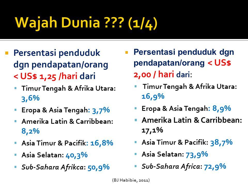  Persentasi penduduk dgn pendapatan/orang < US$ 1,25 /hari dari  Timur Tengah & Afrika Utara: 3,6%  Eropa & Asia Tengah : 3,7%  Amerika Latin & Carribbean: 8,2%  Asia Timur & Pacifik : 16,8%  Asia Selatan: 40,3%  Sub-Sahara Afrikca: 50,9%  Persentasi penduduk dgn pendapatan/orang < US$ 2,00 / hari dari :  Timur Tengah & Afrika Utara: 16,9%  Eropa & Asia Tengah : 8,9%  Amerika Latin & Carribbean: 17,1%  Asia Timur & Pacifik: 38,7%  Asia Selatan: 73,9%  Sub-Sahara Africa: 72,9% (BJ Habibie, 2011)