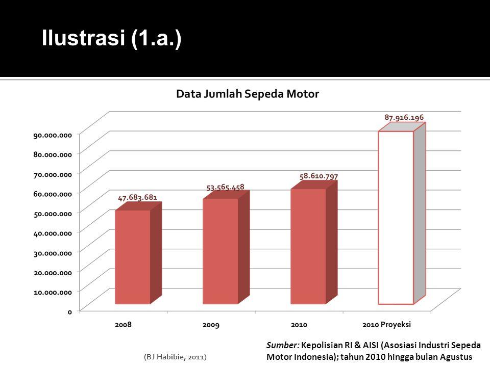 Sumber: Kepolisian RI & AISI (Asosiasi Industri Sepeda Motor Indonesia); tahun 2010 hingga bulan Agustus Ilustrasi (1.a.) (BJ Habibie, 2011)